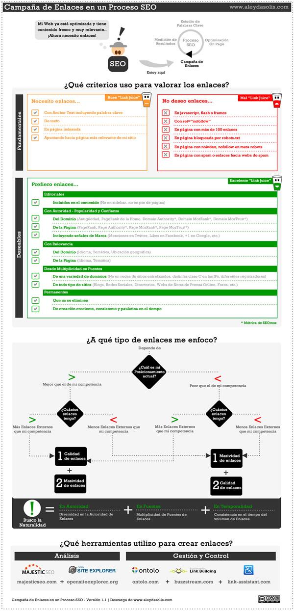 Campaña de Enlaces - Linkbuilding en Proceso SEO