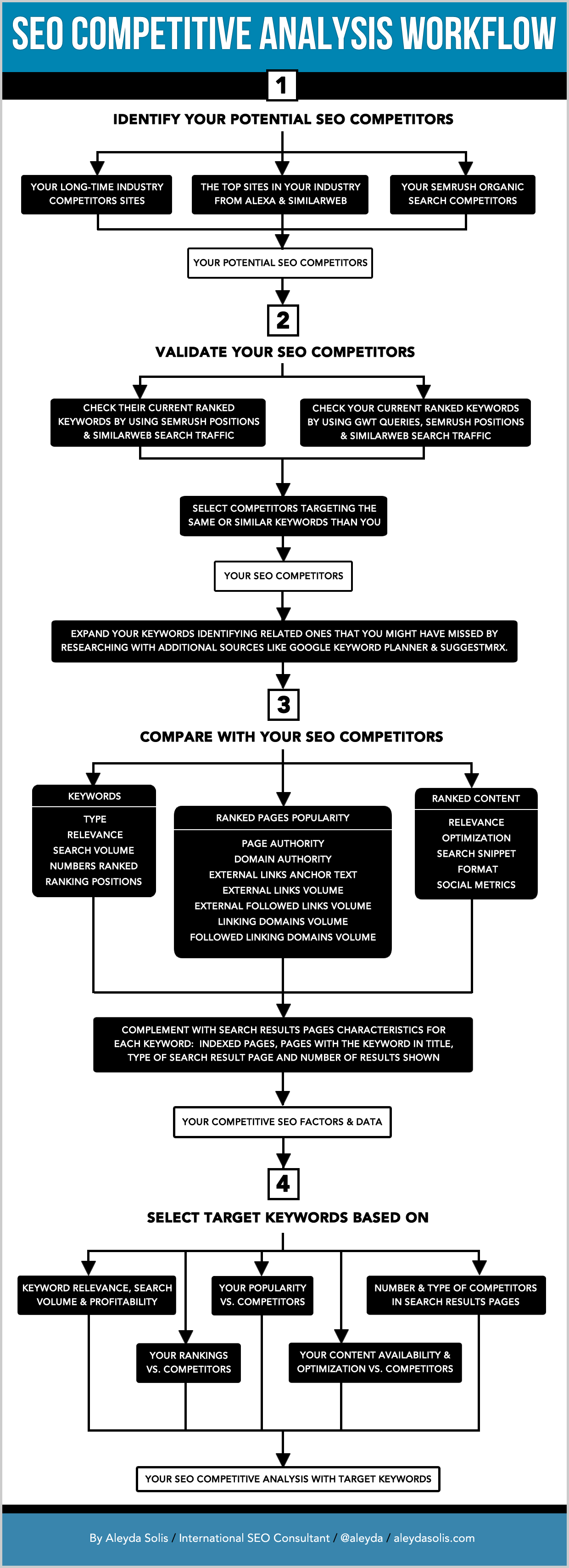 The illustrated seo competitive analysis workflow moz resolution version of the workflow from here ccuart