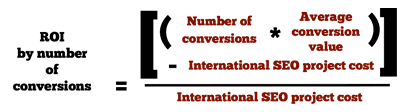 International SEO ROI by number of Conversions