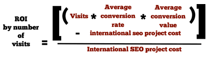 International SEO ROI by number of Visits