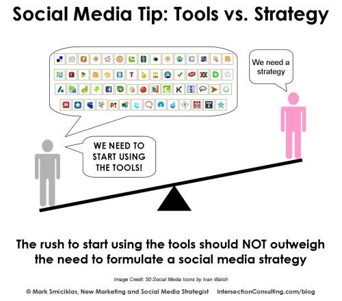 Estrategias de Marketing Social - SMM