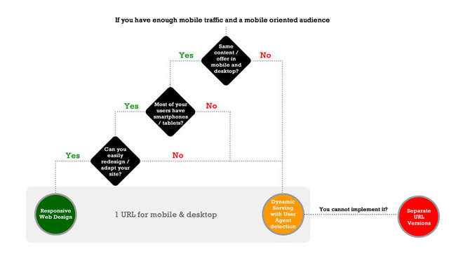 Mobile Web Decision Flowchart