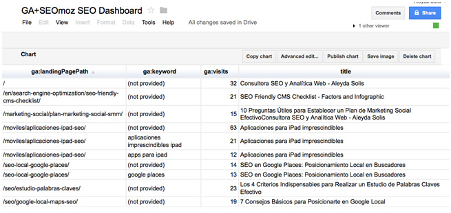 Google Docs Top Landing Pages Keywords Table