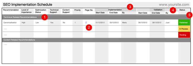 SEO Audit Schedule Implementation