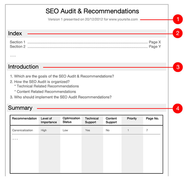 SEO Audit recommendations Elements