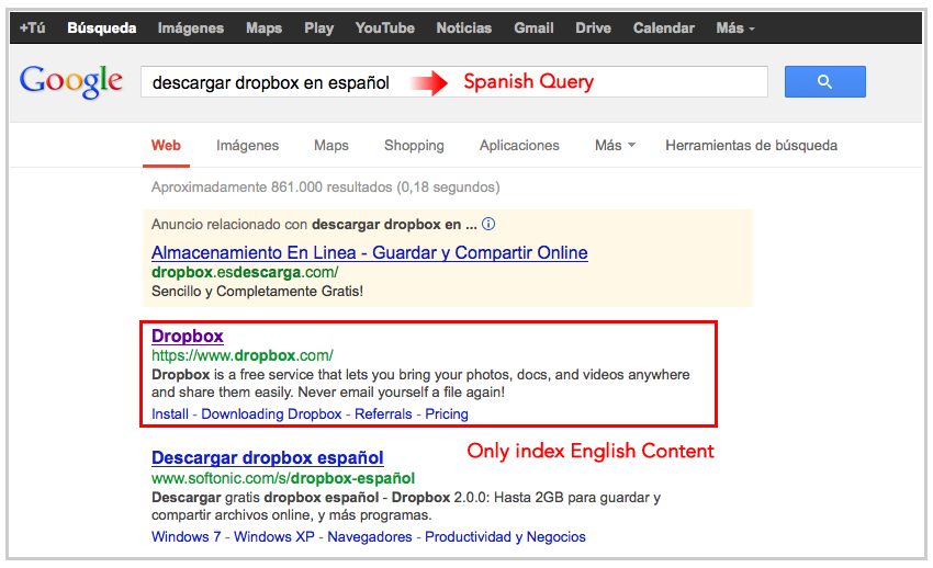 Dropbox Only English Content Indexing in Google