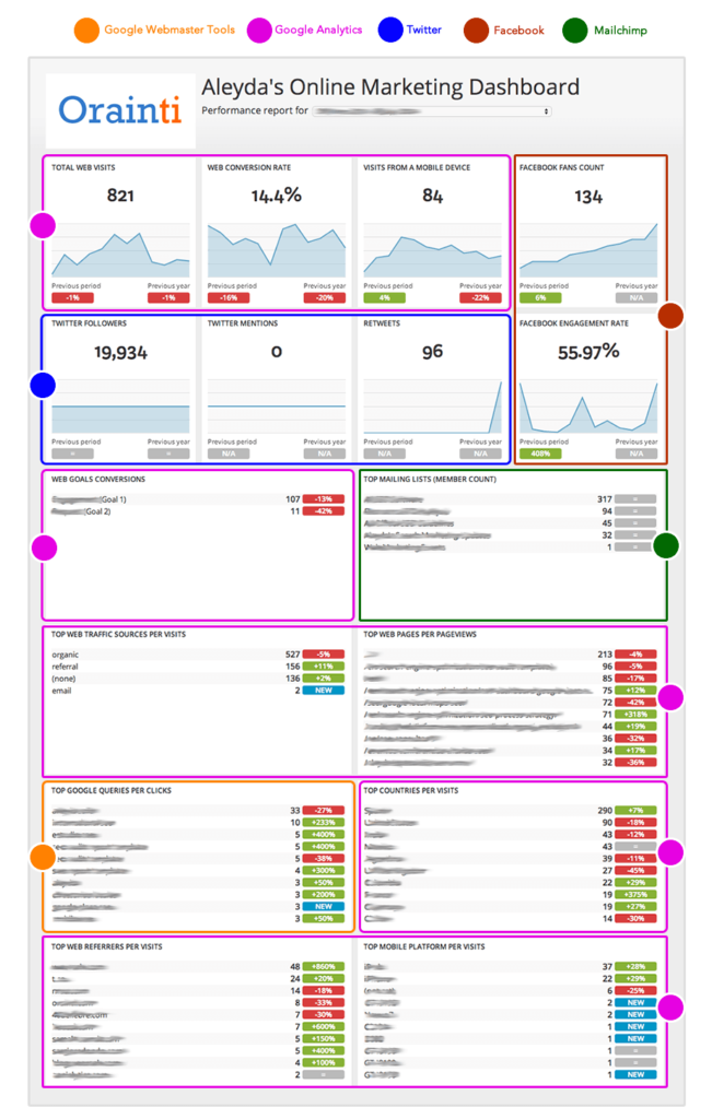 How to Create an SEO and Online Marketing Dashboard