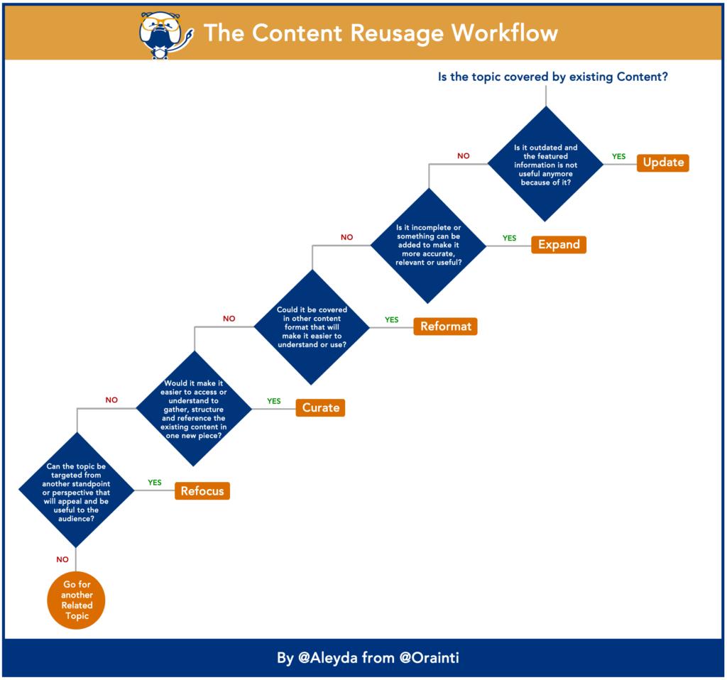 Content Reusage
