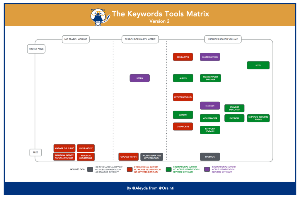 Keywords Research Tools Comparison
