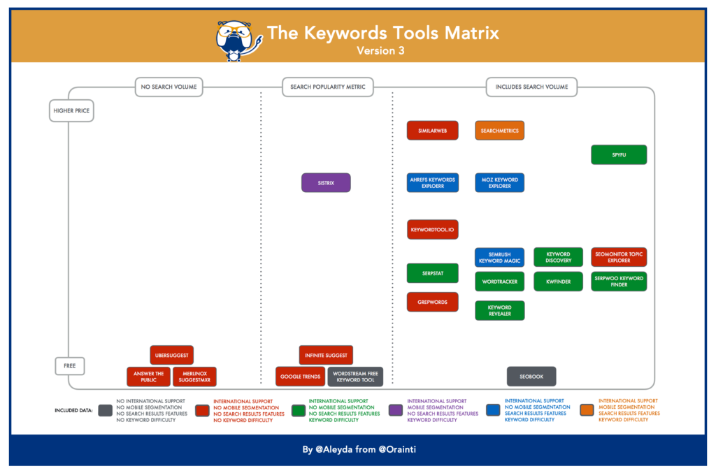 Keywords Research Tools Matrix V3