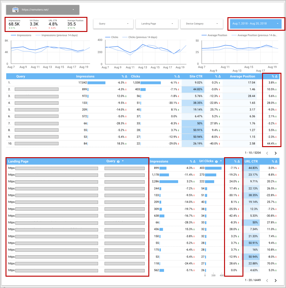 Google Data Studio: How to create an actionable Search Console Report