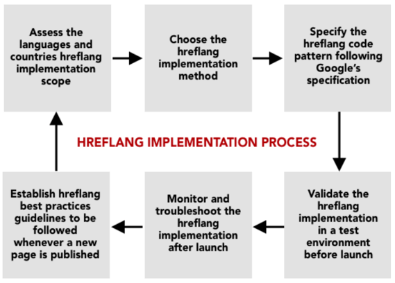 How to Implement hreflang: Following a 6 Steps Implementation Process