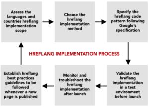 Hreflang Implementation Process