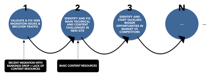 Iterative incremental SEO process