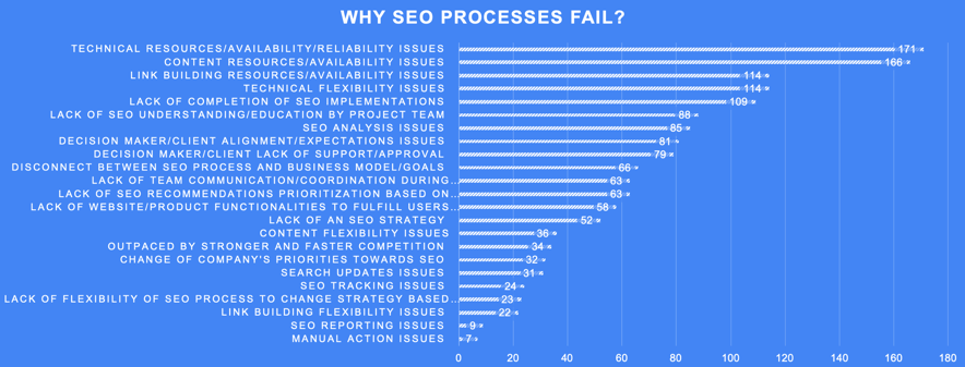 Why SEO Processes Fail Poll Results