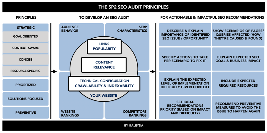 The SP2 SEO Audit Framework