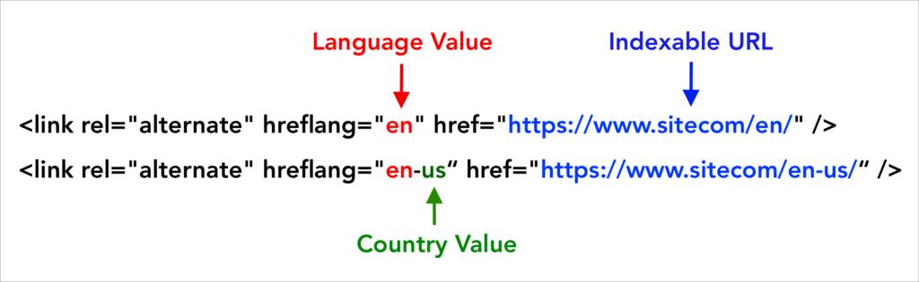 Hreflang Tags Values Taxonomy