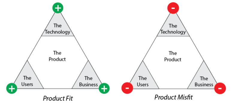 Product Management Fit