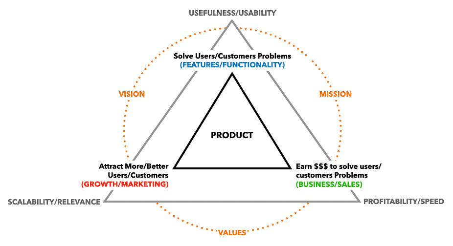 product manager decision making seo
