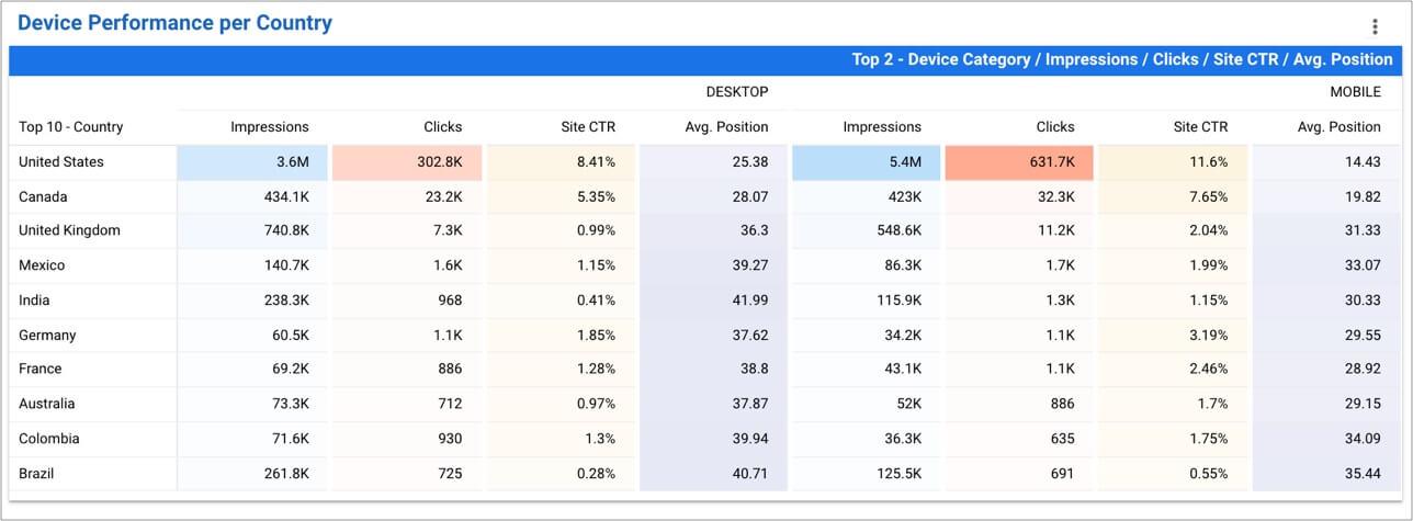 Top Keywords mobile vs desktop Search Performance