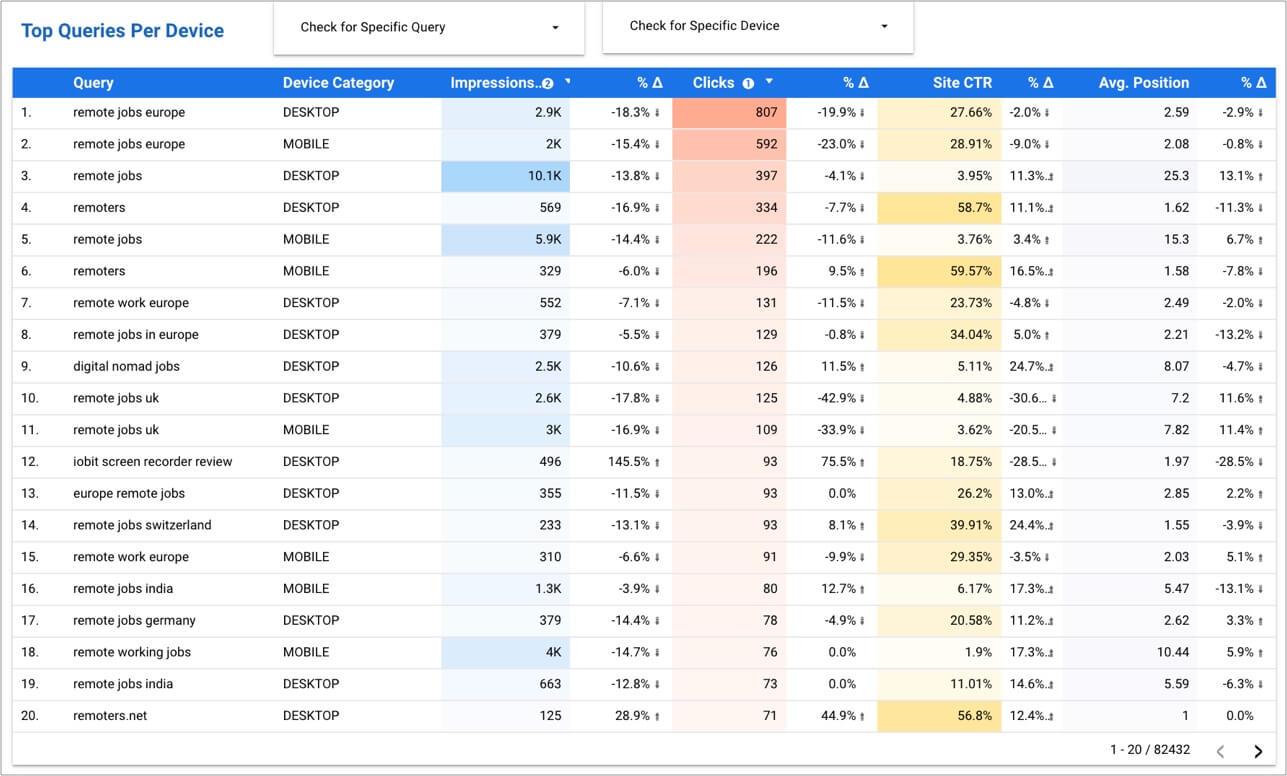 top search terms per device