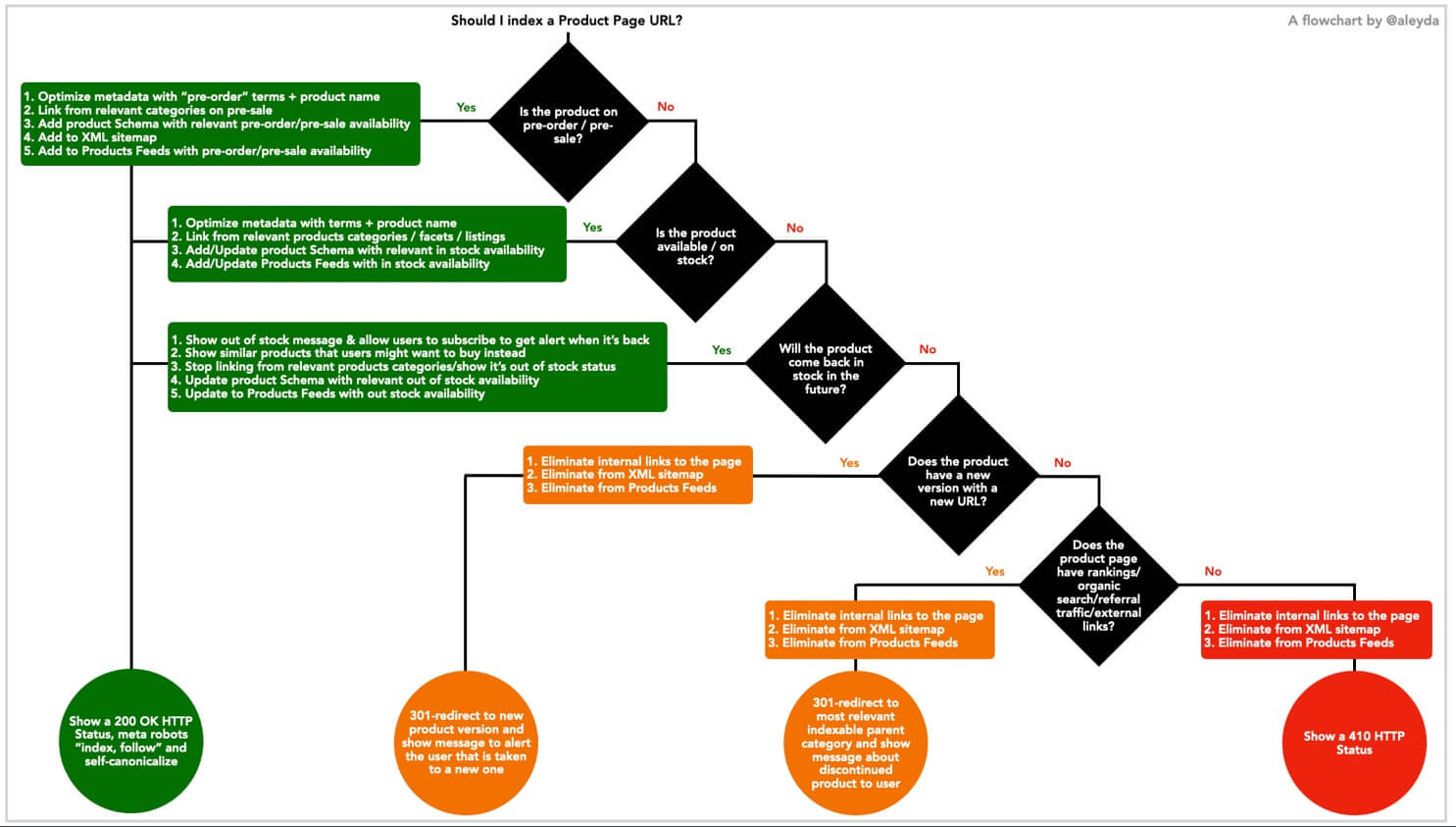 Product Page Indexability Flowchart
