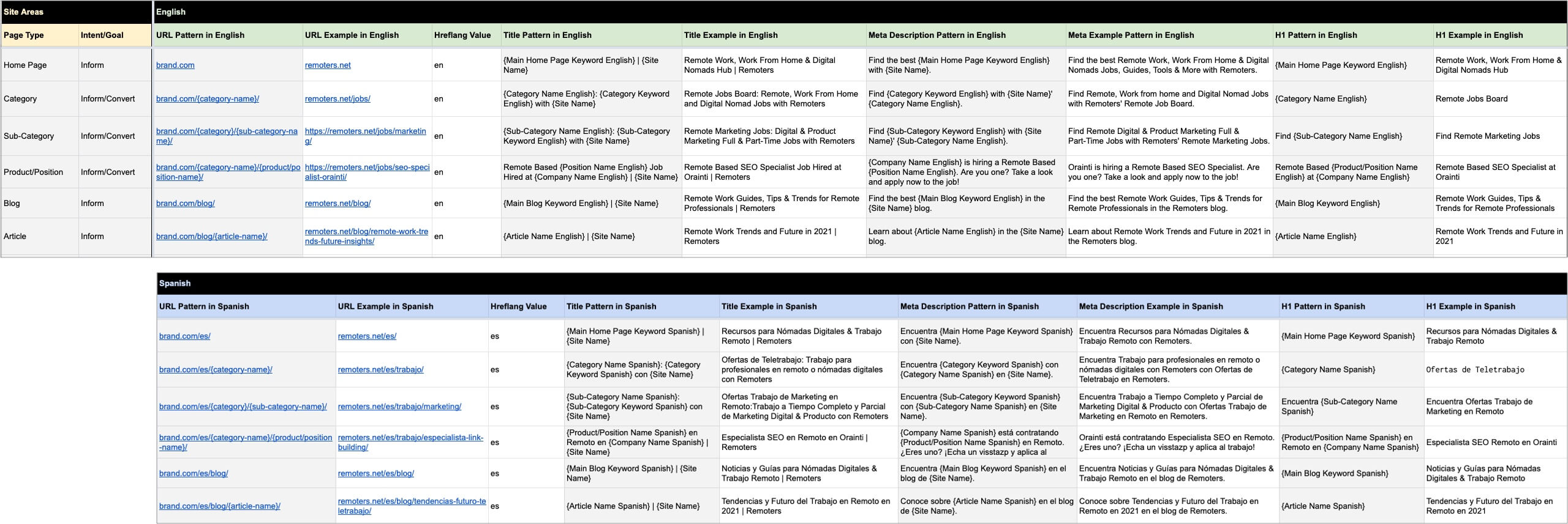 International SEO - Metadata Patterns Per Page Types