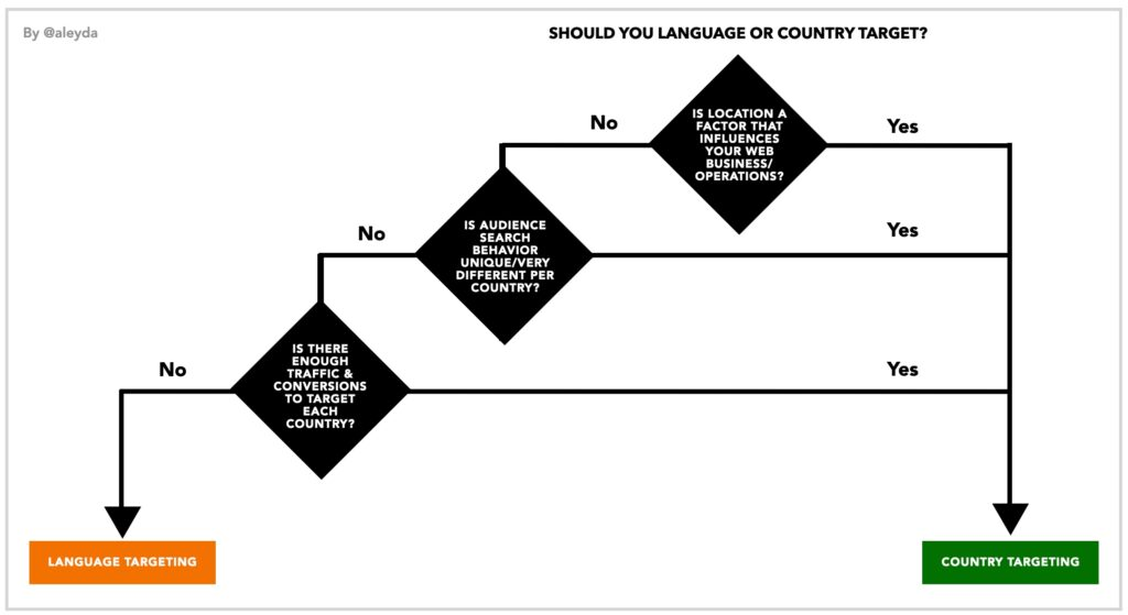 Should you language or country target?